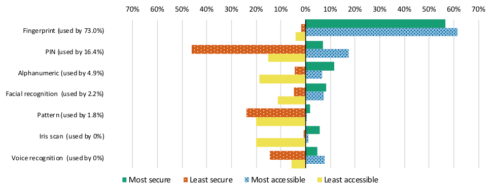 Graph shows information of participants use and perceptions on 7 user authentication methods: Fingerprint: used by 73% of participants, considered the most secure method by 57% and the most accessible by 62%. Selected as the least secure by 2% and the least accessible by 4%. PIN: used by 16.4%% of participants, considered the most secure method by 7% and the most accessible by 18%. Selected as the least secure by 46% and the least accessible by 15%. Alphanumeric: used by 4.9% of participants, considered the most secure method by 12% and the most accessible by 7%. Selected as the least secure by 4% and the least accessible by 19%. Facial recognition: used by 1.8% of participants, considered the most secure method by 8% and the most accessible by 7%. Selected as the least secure by 5% and the least accessible by 11%.0 Pattern: used by 1.8% of participants, considered the most secure method by 2% and the most accessible by 1%. Selected as the least secure by 24% and the least accessible by 20%. Iris scan: not used by participants, considered the most secure method by 6% and the most accessible by 1%. Selected as the least secure by 1% and the least accessible by 20%. Voice recognition: not used by participants, considered the most secure method by 5% and the most accessible by 8%. Selected as the least secure by 14% and the least accessible by 6%.